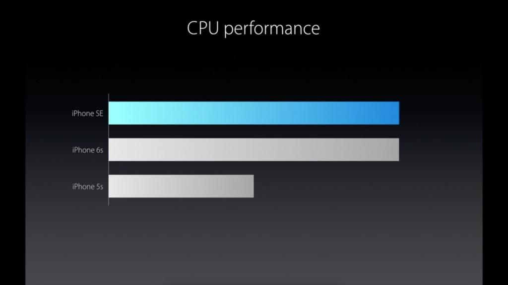 iphone_se_cpu performance apple