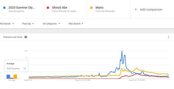 google-trend-olympics-rio-seo-keywords-athletes-brazil-tokyo-shinzo-abe-mario-2020-2016-most-search-sports (3)