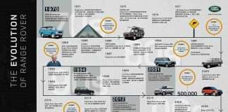 Range Rover fans must see, all car models